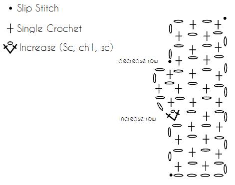 Moss Stitch Crochet Crescent Shawl Pattern Chart